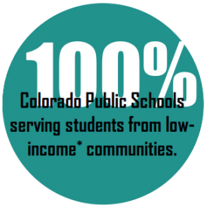 100% Colorado Public Schools serving students from low income* communities.