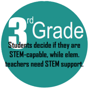 3rd Grade Students decide if they are STEM-capable, while elementary teachers need STEM support.