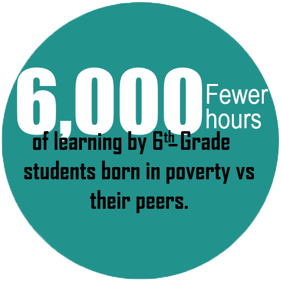 6,000 Fewer hours of learning by 6th-Grade students born in poverty vs their peers.