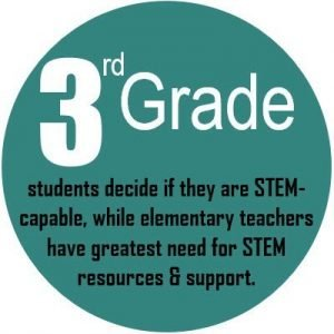 3rd Grade students decide if they are STEM-capable, while elementary teachers have greatest need for STEM resources & support