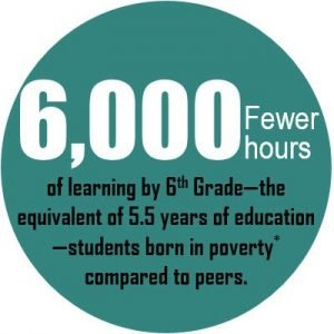 6,000 fewer hours of learning by 6th Grade - the equivalent of 5.5 years of education - students born in poverty* compared to their peers